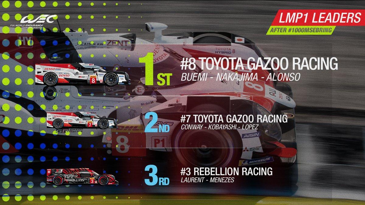6H de Spa, la Toyota #7 de Kobayashi/Conway/Lopez en pole position