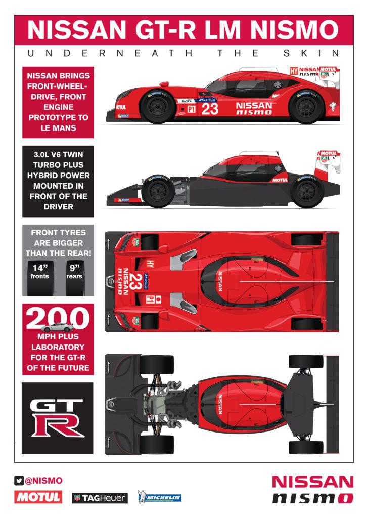 Nissan GT-R LM NISMO, la story (part 3)…   Endurance info